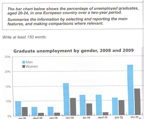 The bar chart below shows the percentage of unemployed