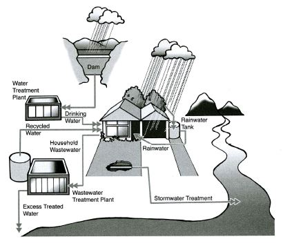 the diagram below shows how rainwater is reused summarize the essay topics the diagram below shows how rainwater is reused summarize the information by selecting and reporting the main features and make comparisons