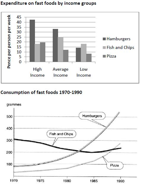 the chart below shows the amount of money per week spent on fast  essay topics the chart below shows the amount of money per week spent on fast foods in britain the graph shows the trends in consumption of fast foods