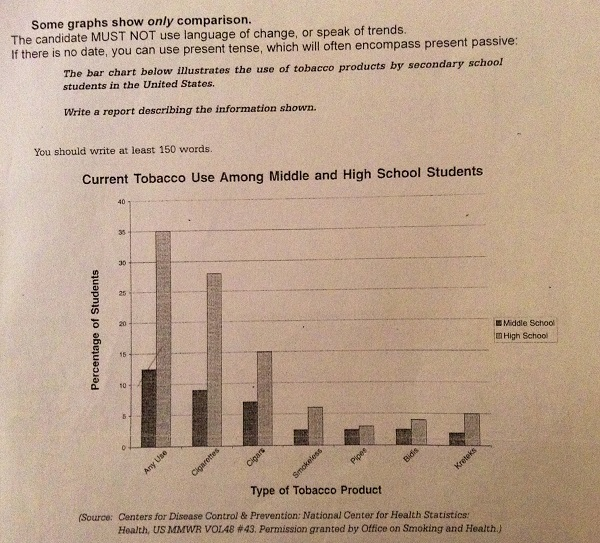 A Modest Proposal Essay Topics Essay Topics The Bar Chart Below Illustrates The Use Of Tobacco Products  By Secondary School Students In The United States Essays With Thesis Statements also Essay Proposal Outline The Bar Chart Below Illustrates The Use Of Tobacco Products By  Apa Sample Essay Paper