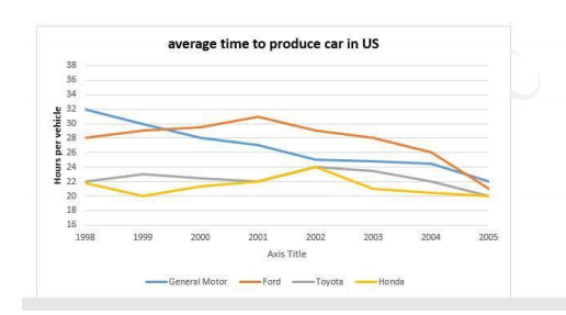 The graph below shows the average time spent by four car