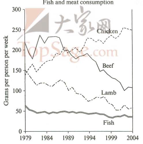 the graph below shows the consumption of fish and some different  essay topics the graph below shows the consumption of fish and some different kinds of meat in a european country between 1979 and 2004