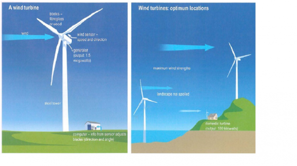 Terrific The Diagrams Below Show The Design Of A Wind Turbine And Its Wiring 101 Cranwise Assnl