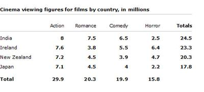 the table below shows the cinema viewing figures for films by  essay topics the table below shows the cinema viewing figures for films by country in millions
